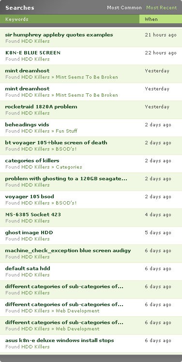 Searches that found my site.